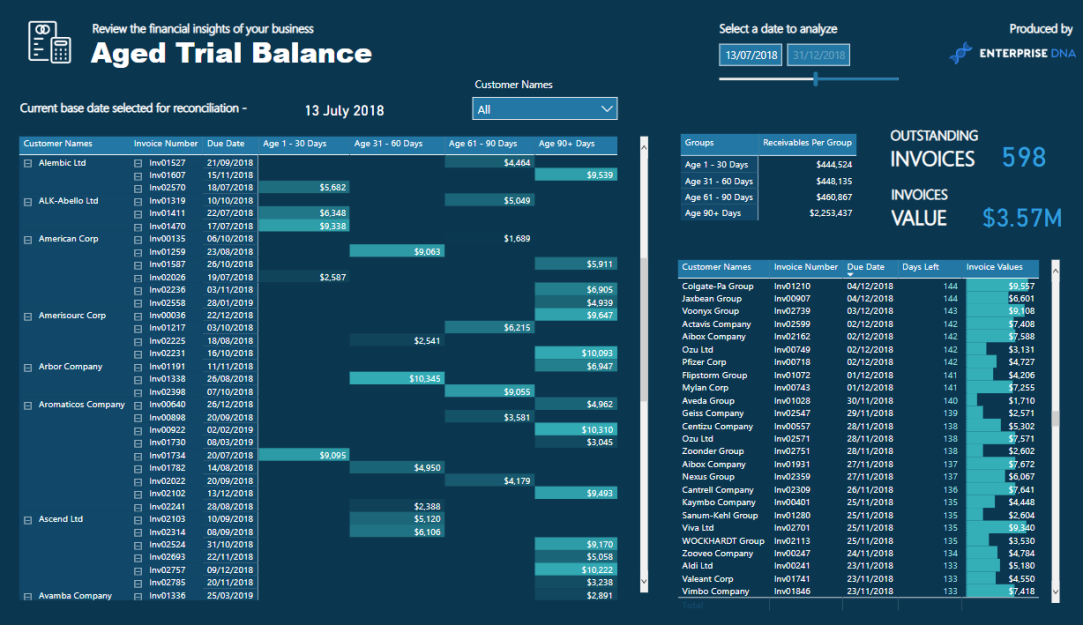 Aged Trial Balance Image 4